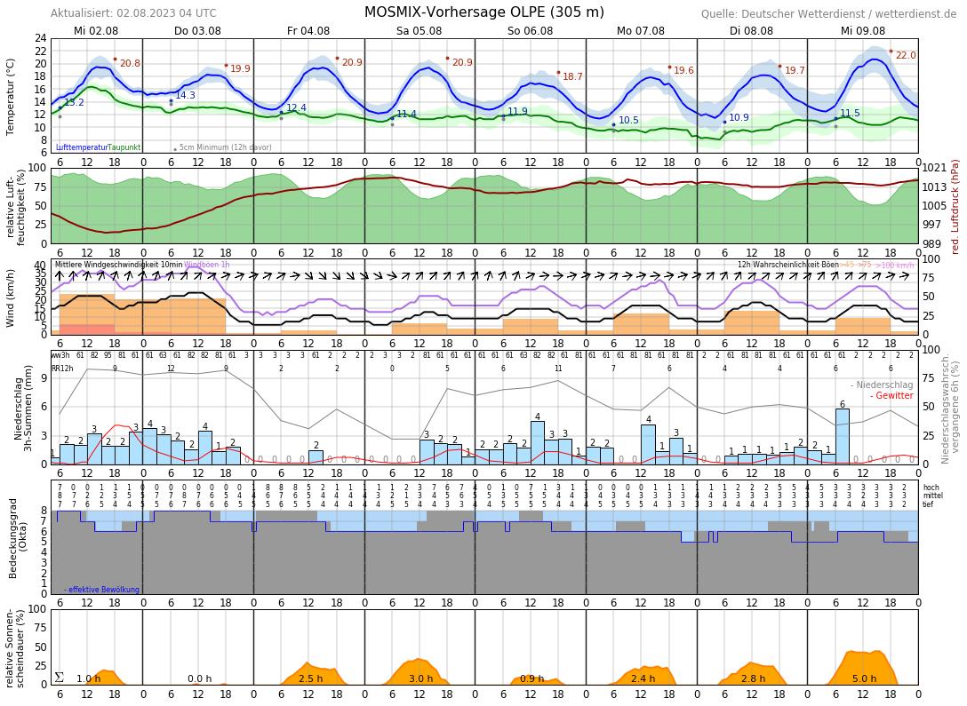 Wetter Olpe 14 Tage Vorhersage