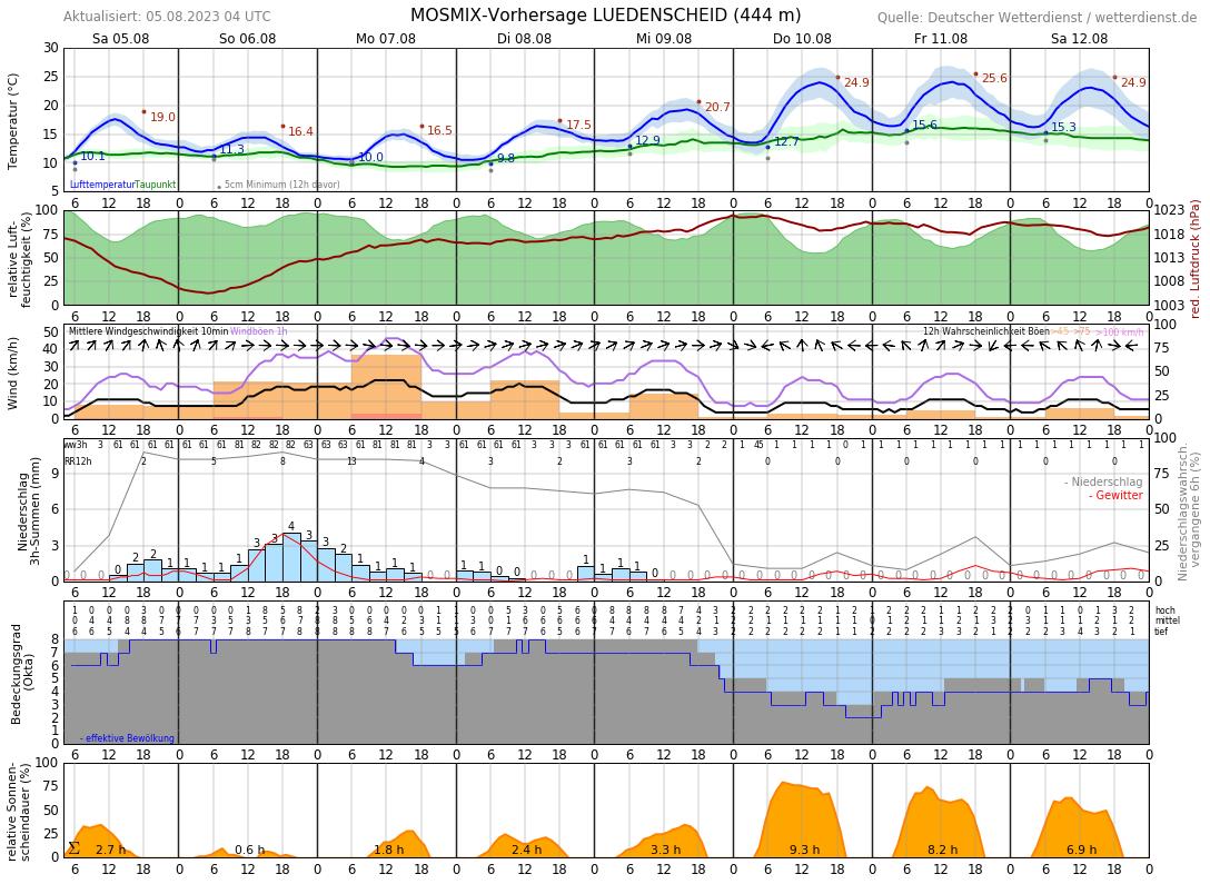 Wetter Lüdenscheid 16 Tage