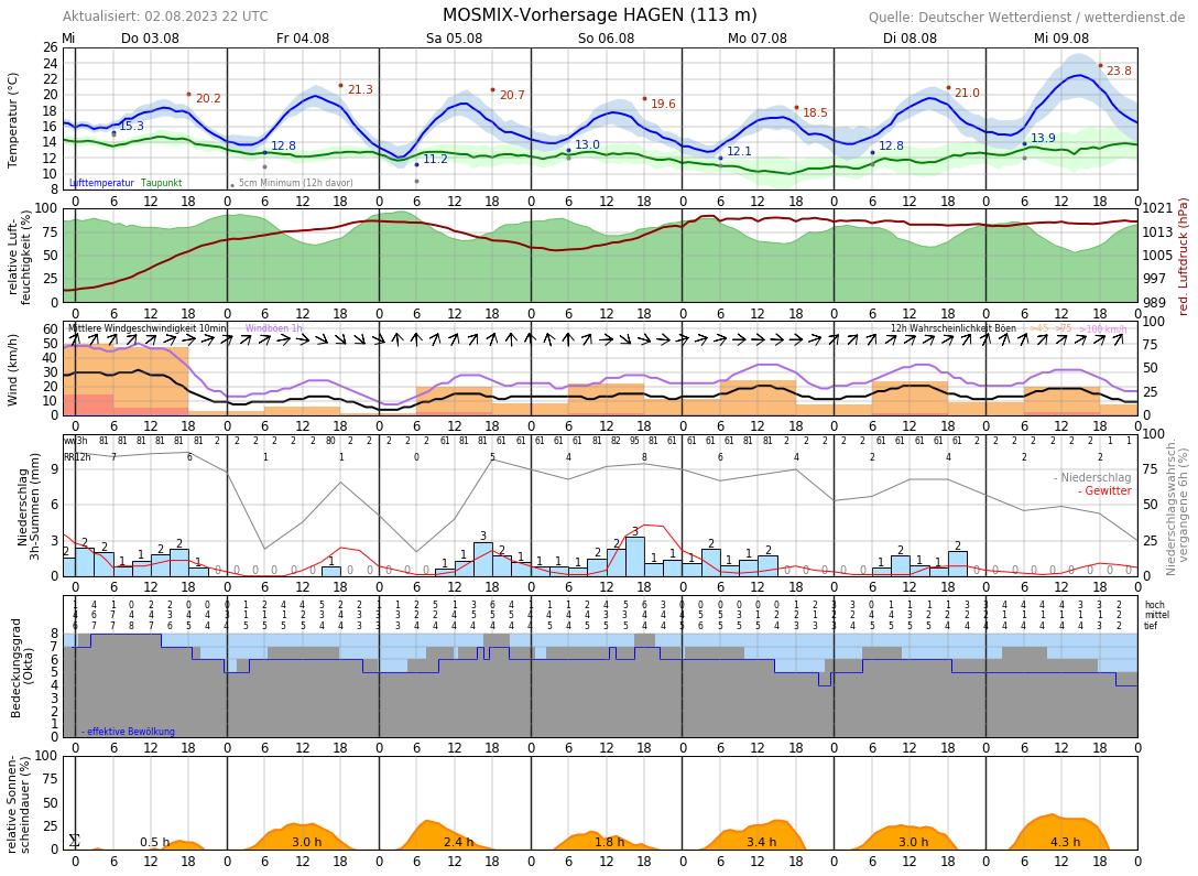 Hagen Wetter 14 Tage