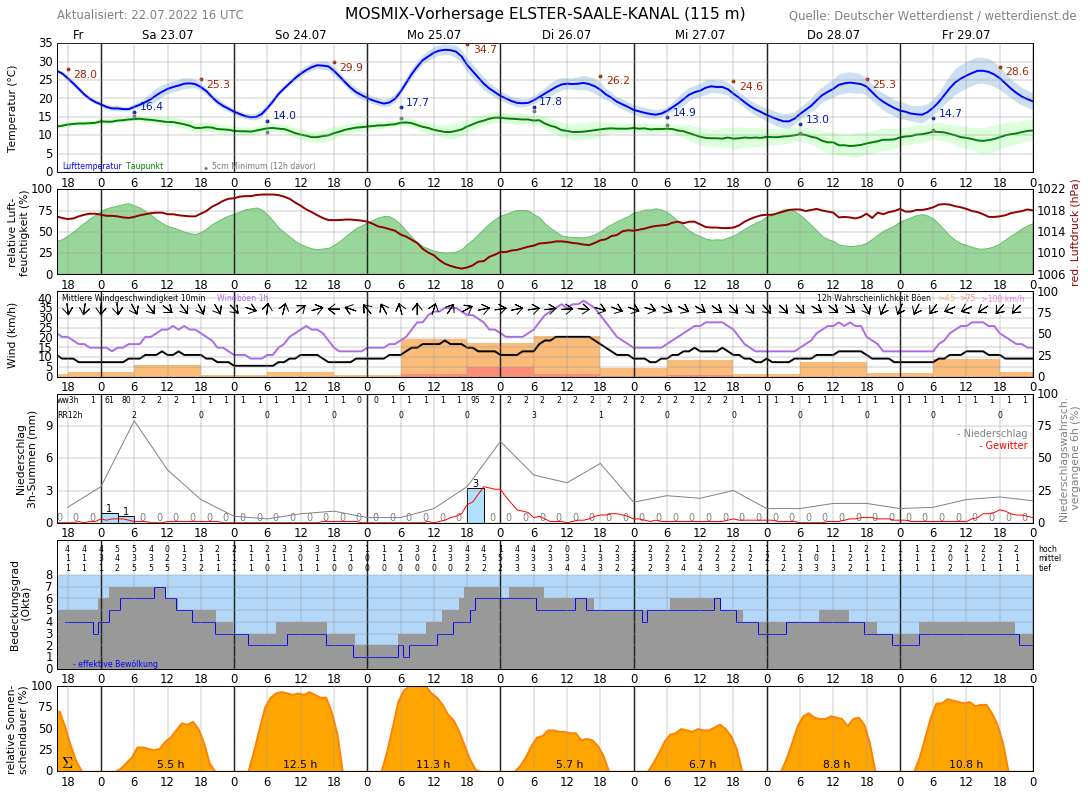 Wetter Merseburg 14 Tage