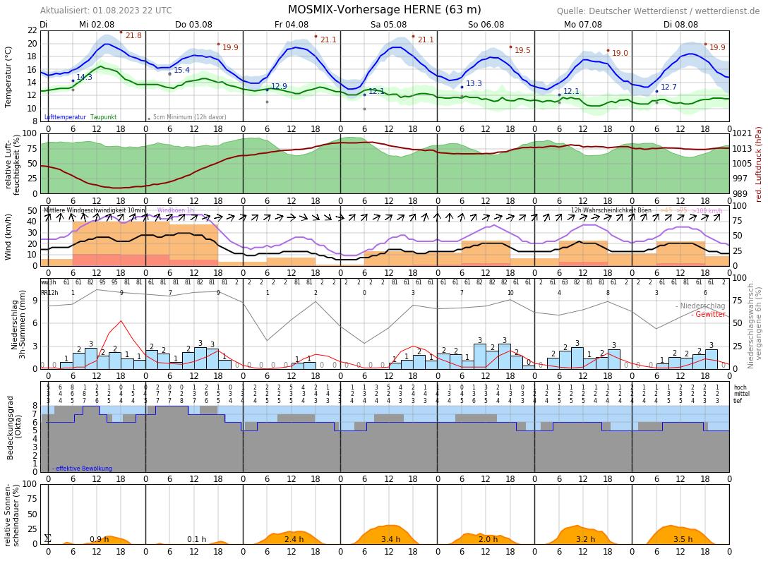 Wetter Recklinghausen 10 Tage