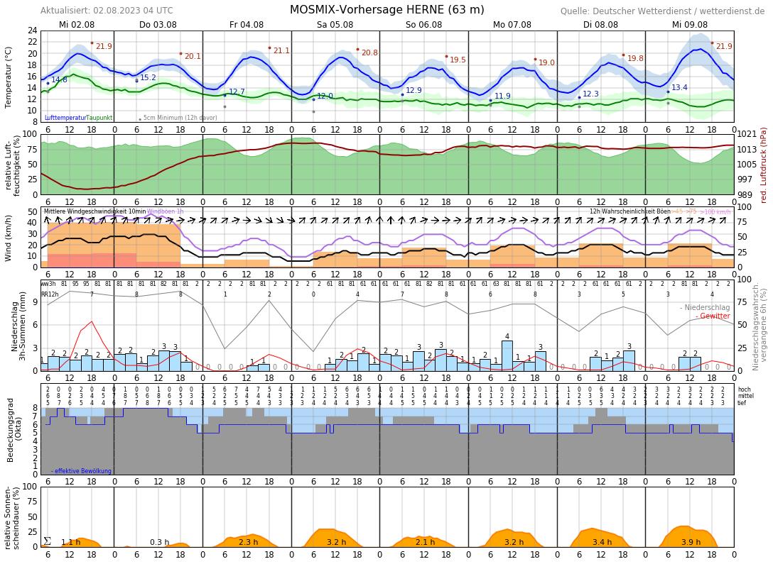 Wetter Recklinghausen 16 Tage