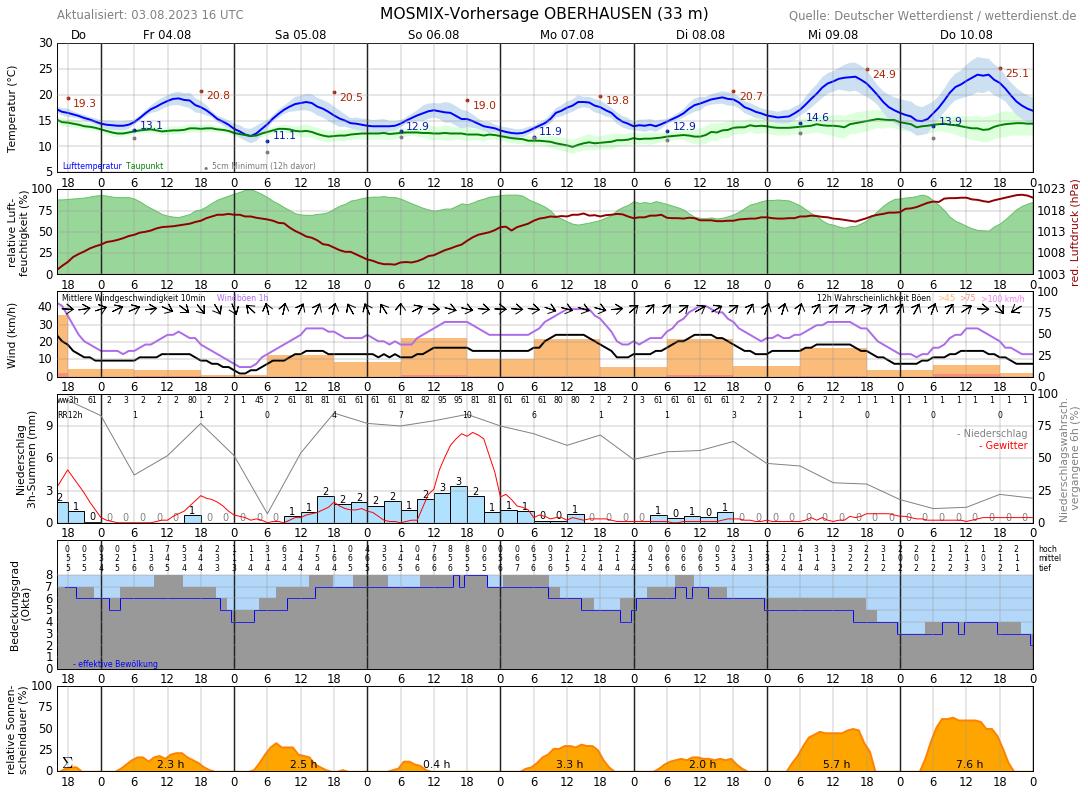 Wetter Oberhausen 14 Tage