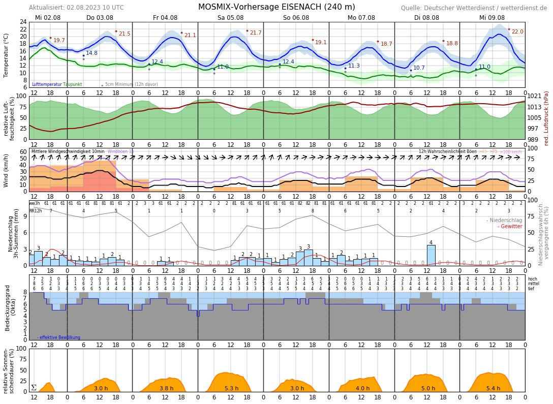Wetter Wutha Farnroda 16 Tage