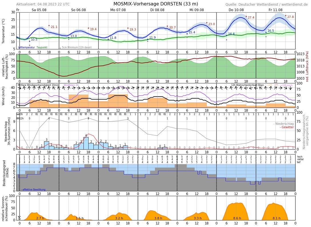 Wetter Dorsten 16 Tage