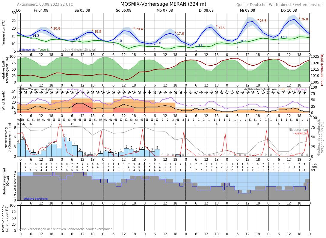 Wetter Meran 30 Tage