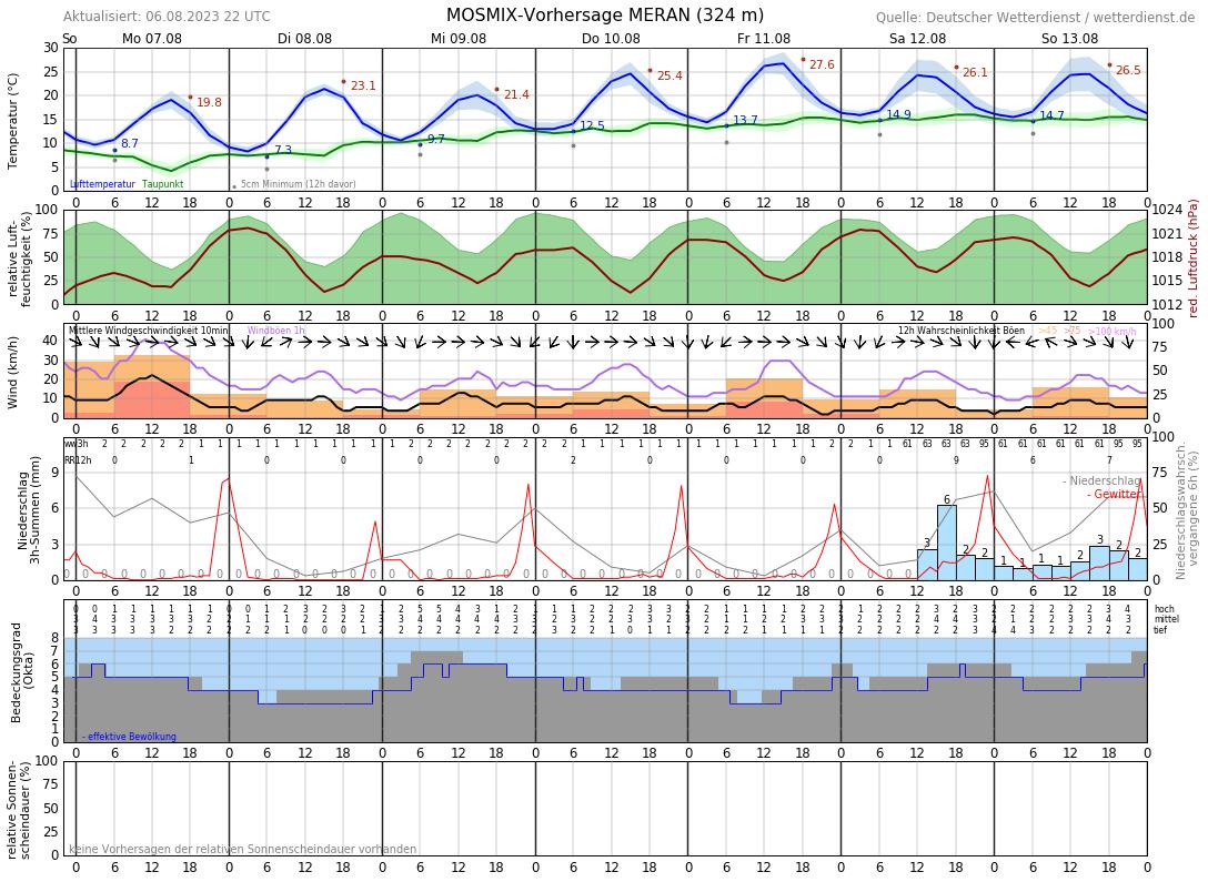 Wetter Algund 10 Tage