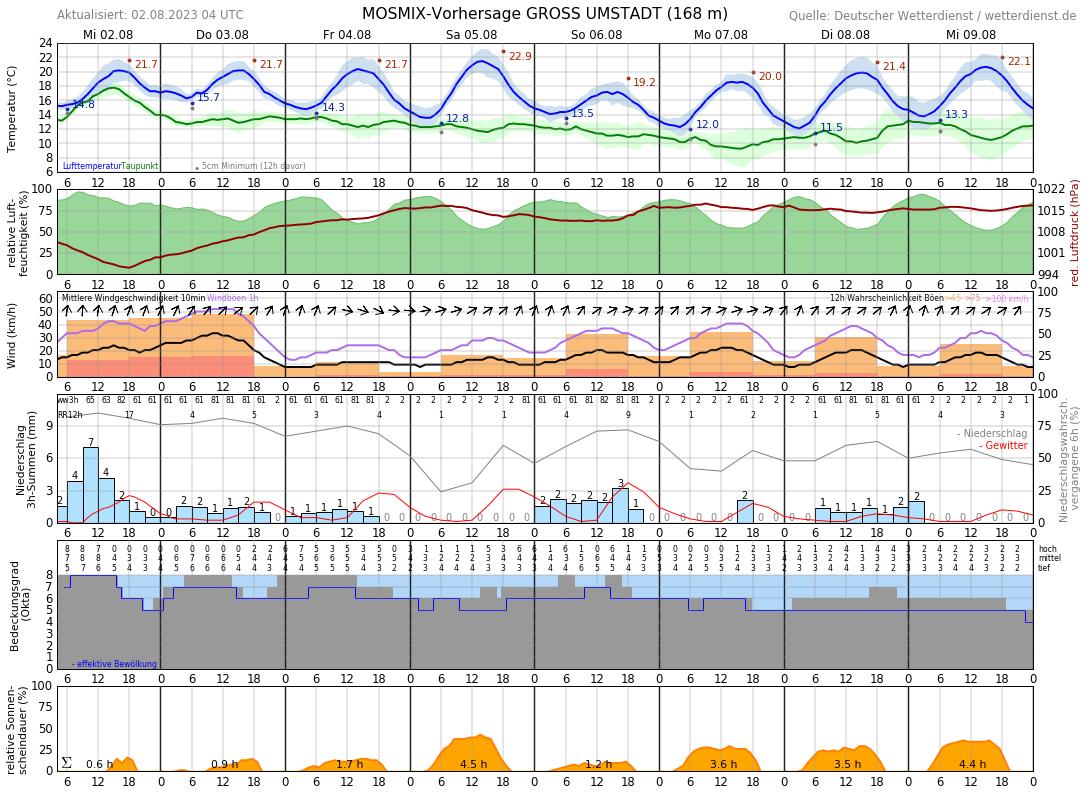 Wetter Groß-Umstadt 14 Tage