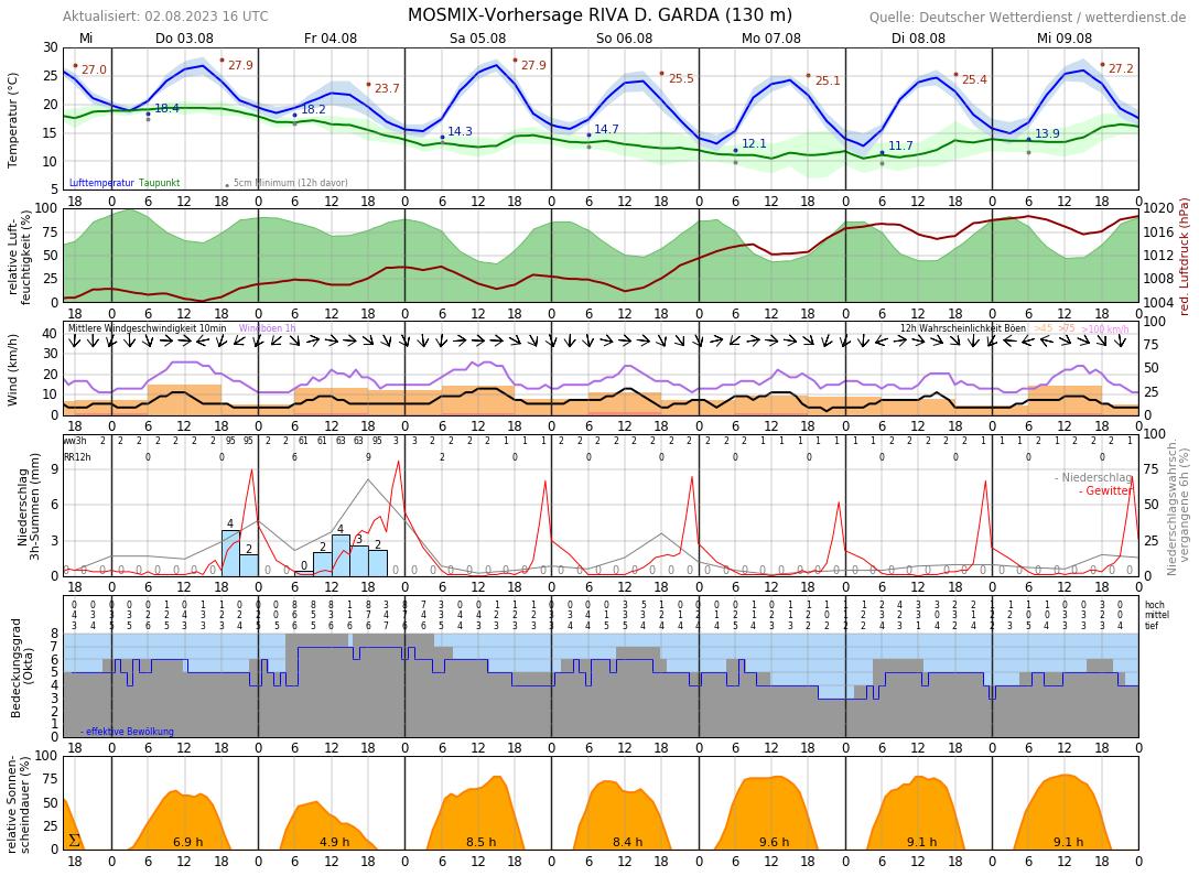 Wetter Malcesine 14 Tage