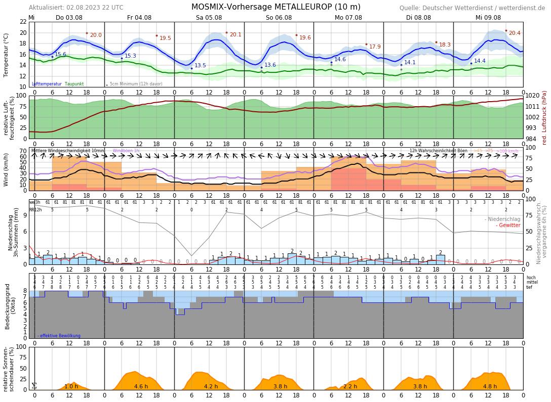 Wetter Husum 7 Tage