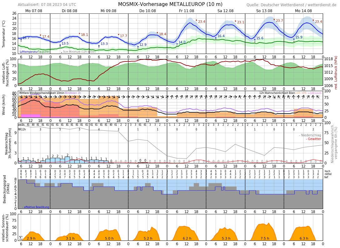 Wetter Nordenham 14 Tage