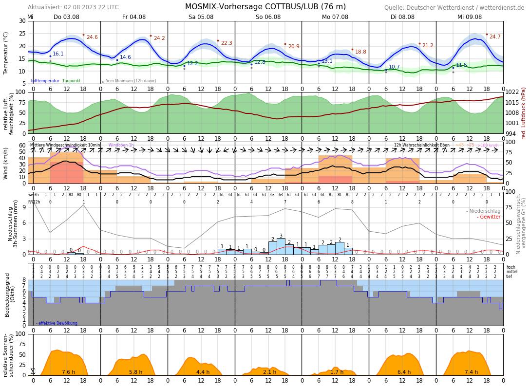 Cottbus Wetter 16 Tage