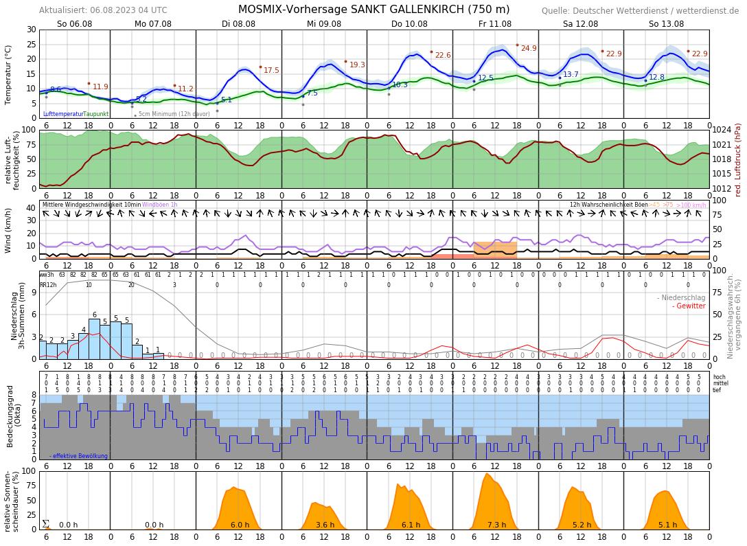 Wetter Gaschurn 14 Tage