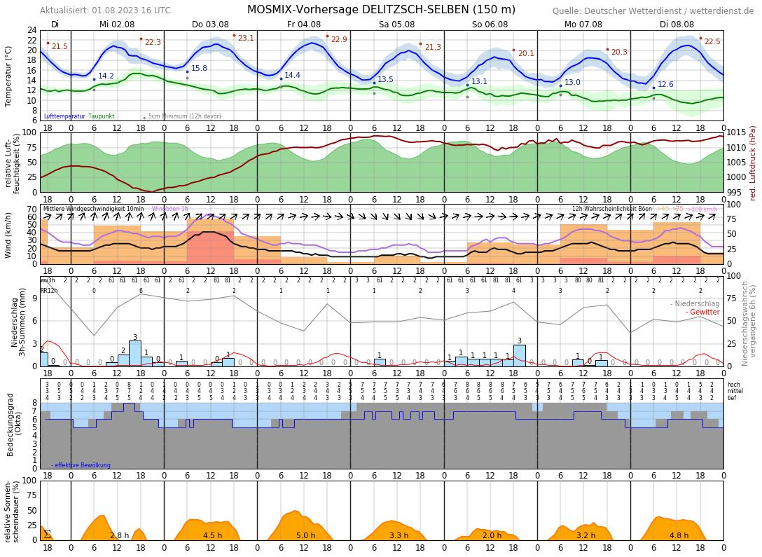 Wetter Delitzsch 16 Tage