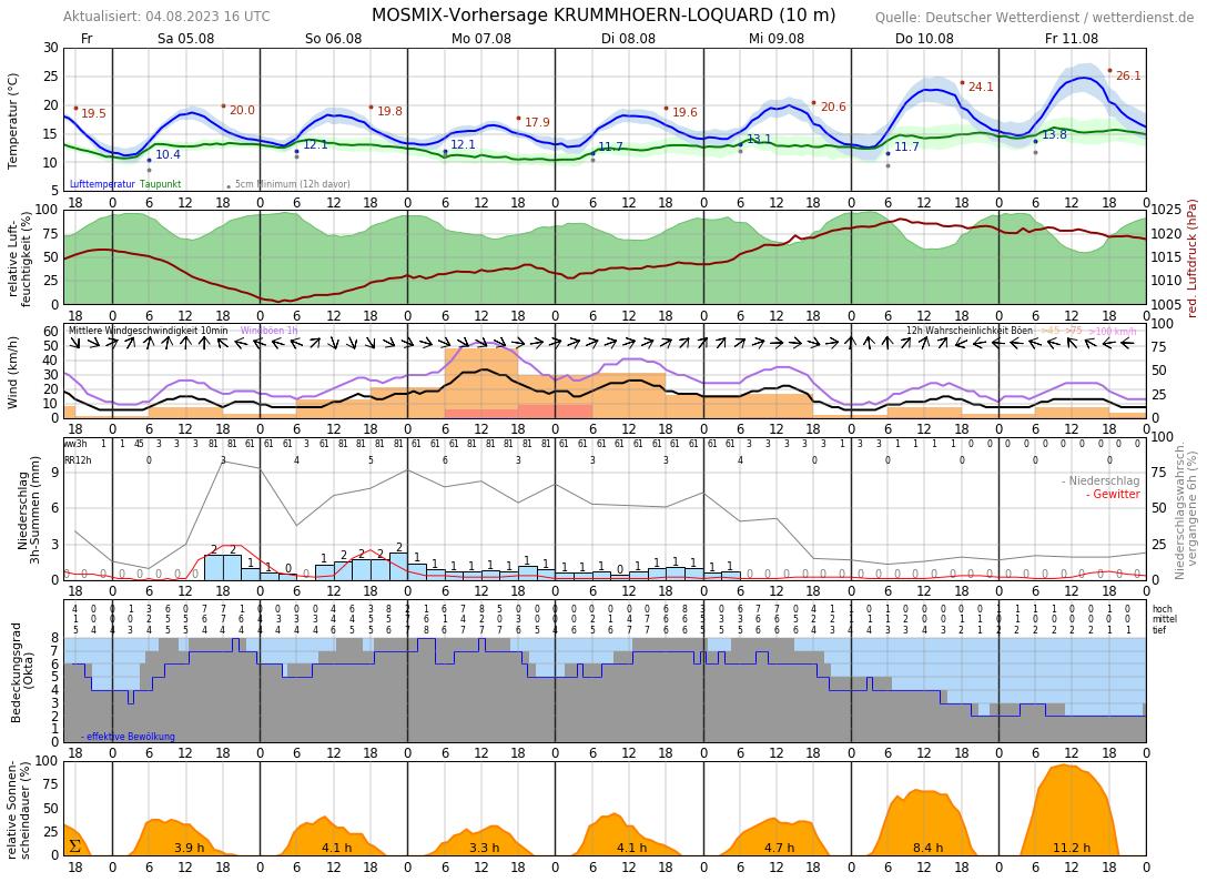 Wetter Emden 16 Tage