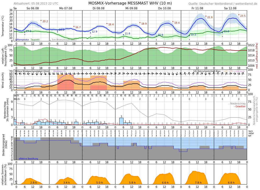Wilhelmshaven Wetter Aktuell