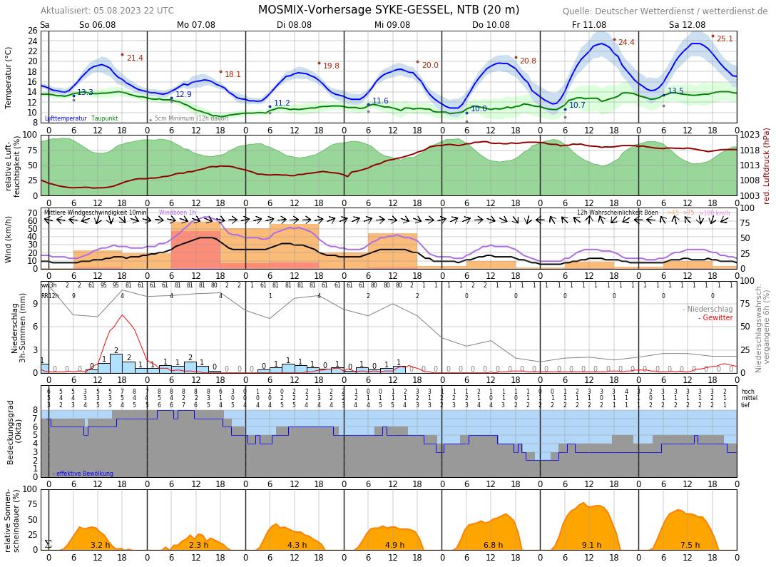 Wetter Bremen 10 Tage
