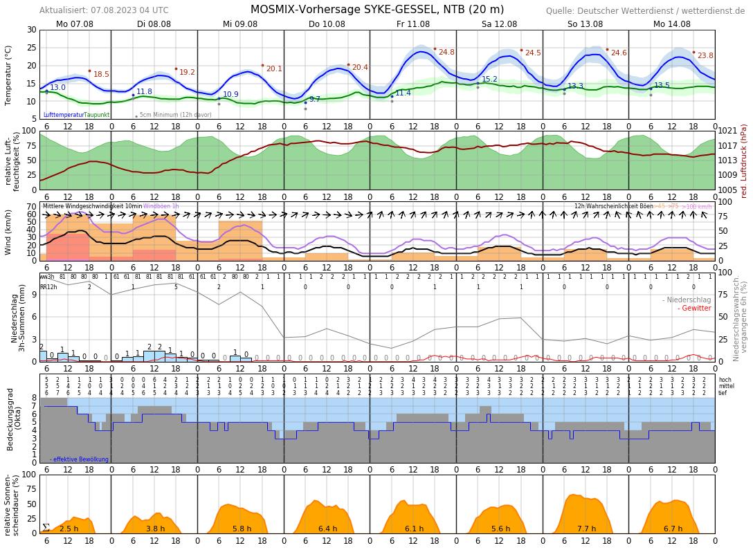 Wetter Syke 16 Tage
