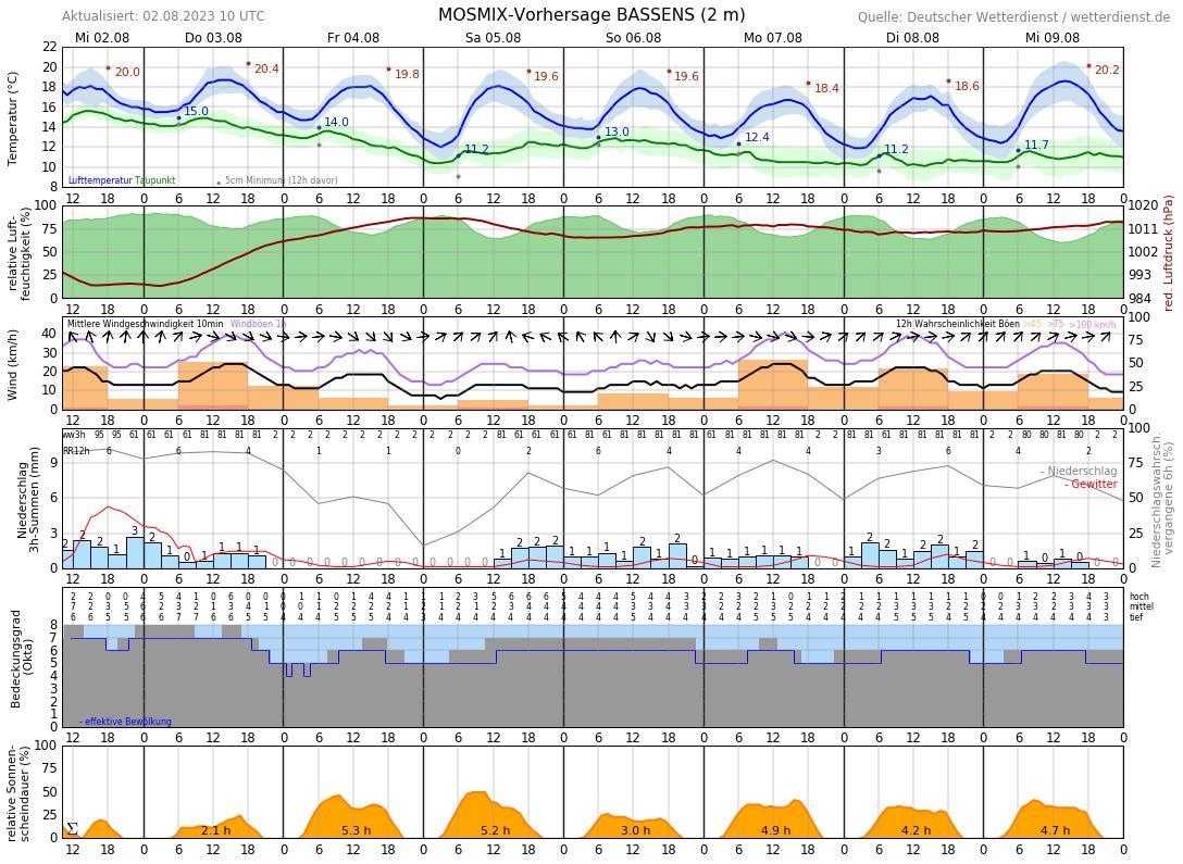 Wetter Horumersiel 14 Tage Vorhersage