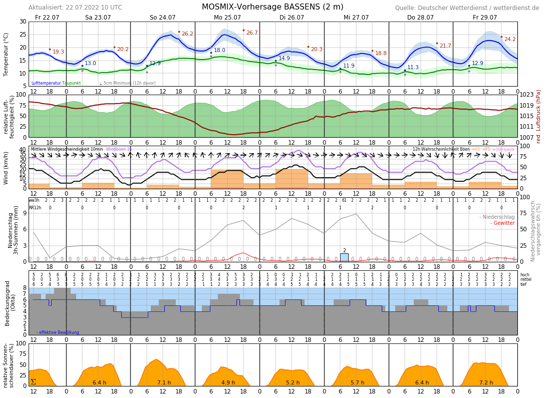Wetter In Horumersiel 14 Tage
