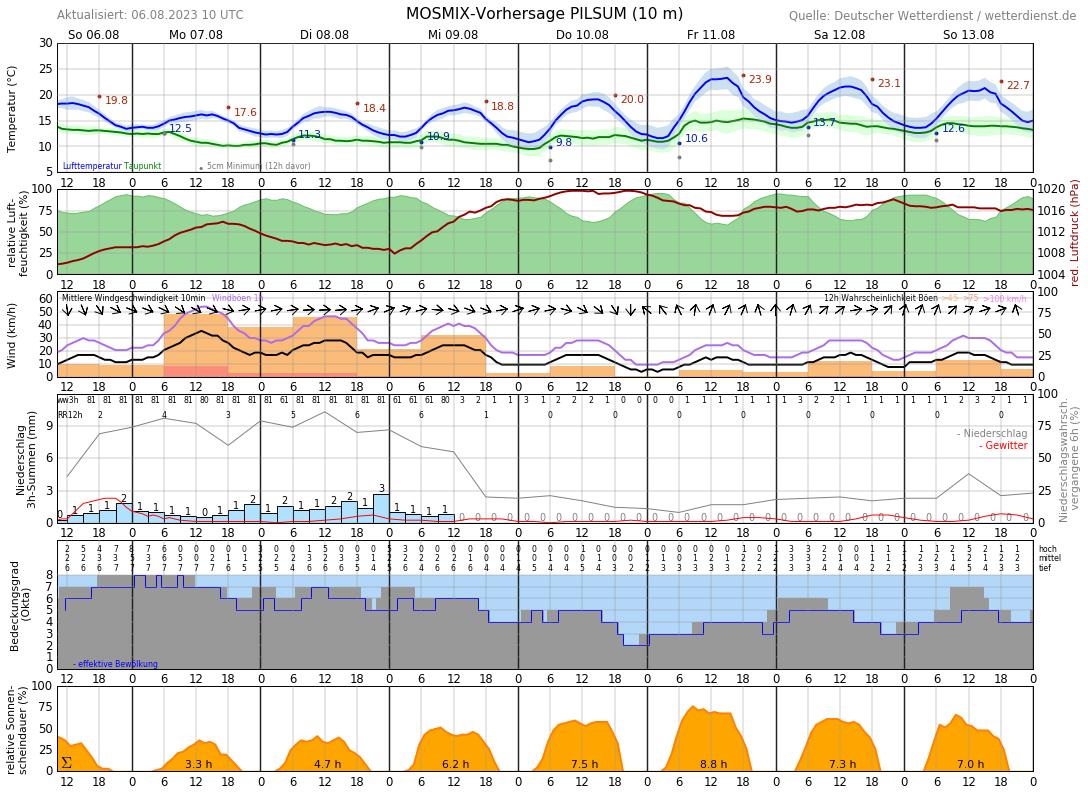 Wetter Südbrookmerland 16 Tage