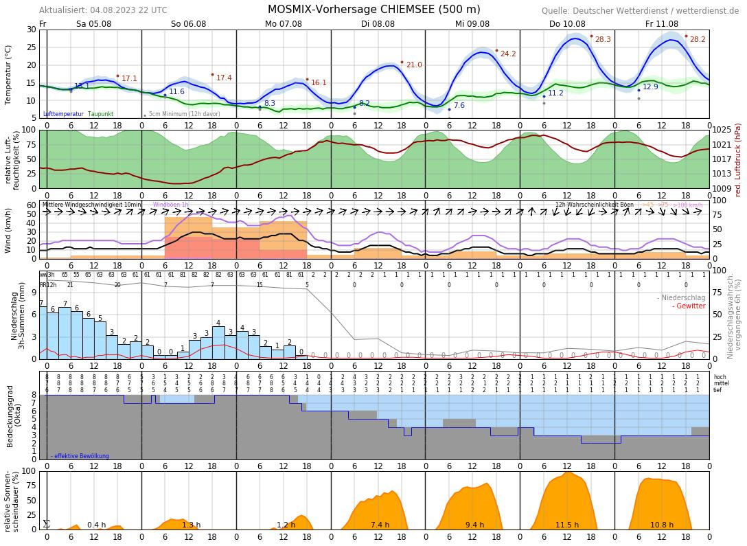 Wettervorhersage Bernau Am Chiemsee