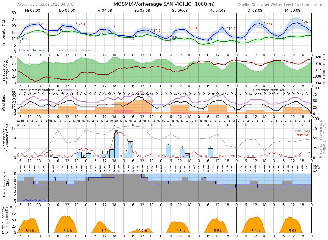 Bruneck Wetter