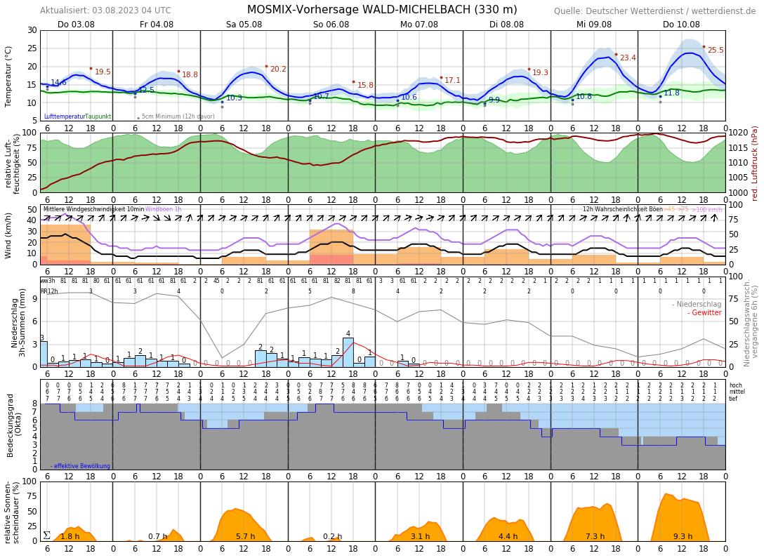 Wetter Fürth Odenwald 7 Tage
