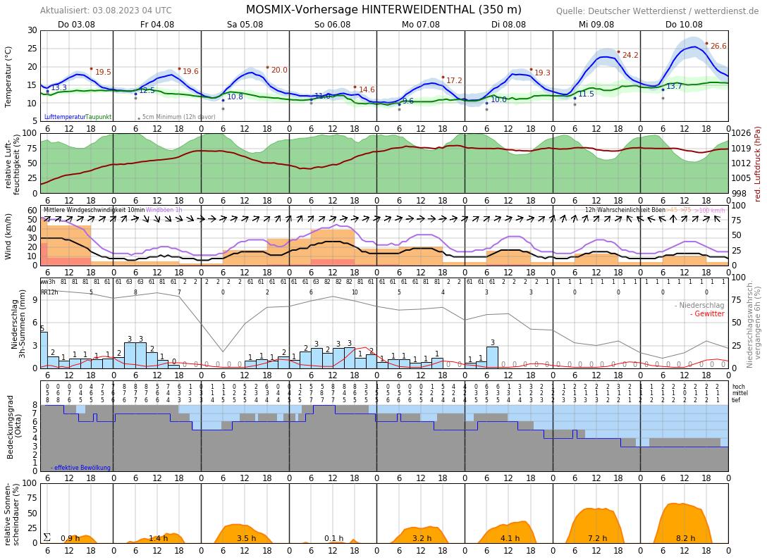 Wetter Dahn 14 Tage