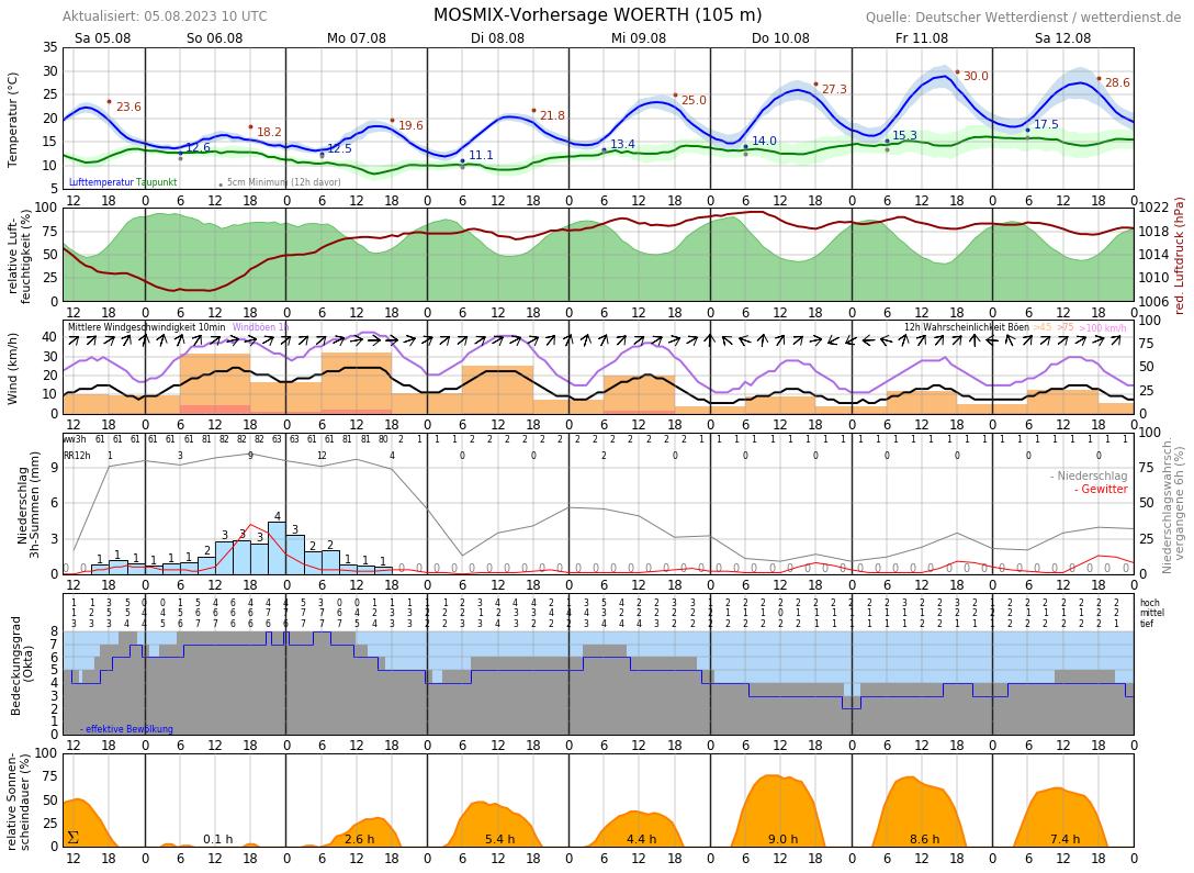 Wetter Obernburg 7 Tage