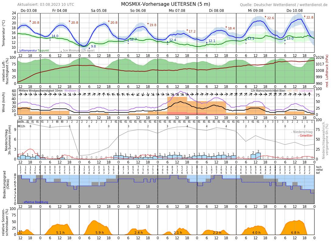 Wetter Pinneberg 14 Tage