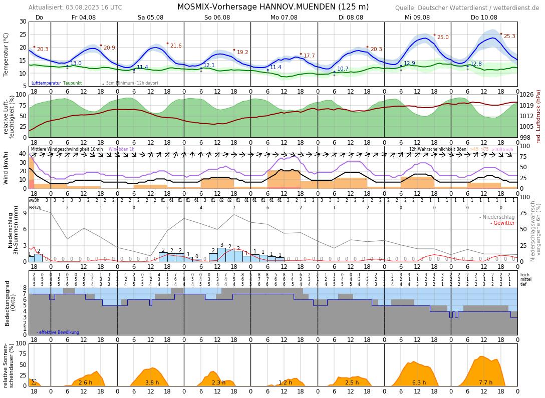 Wetter Hann Münden 16 Tage