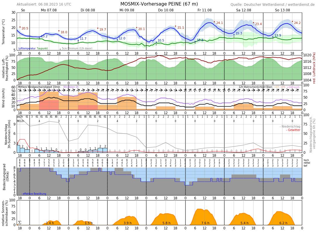 Wetter Peine 16 Tage