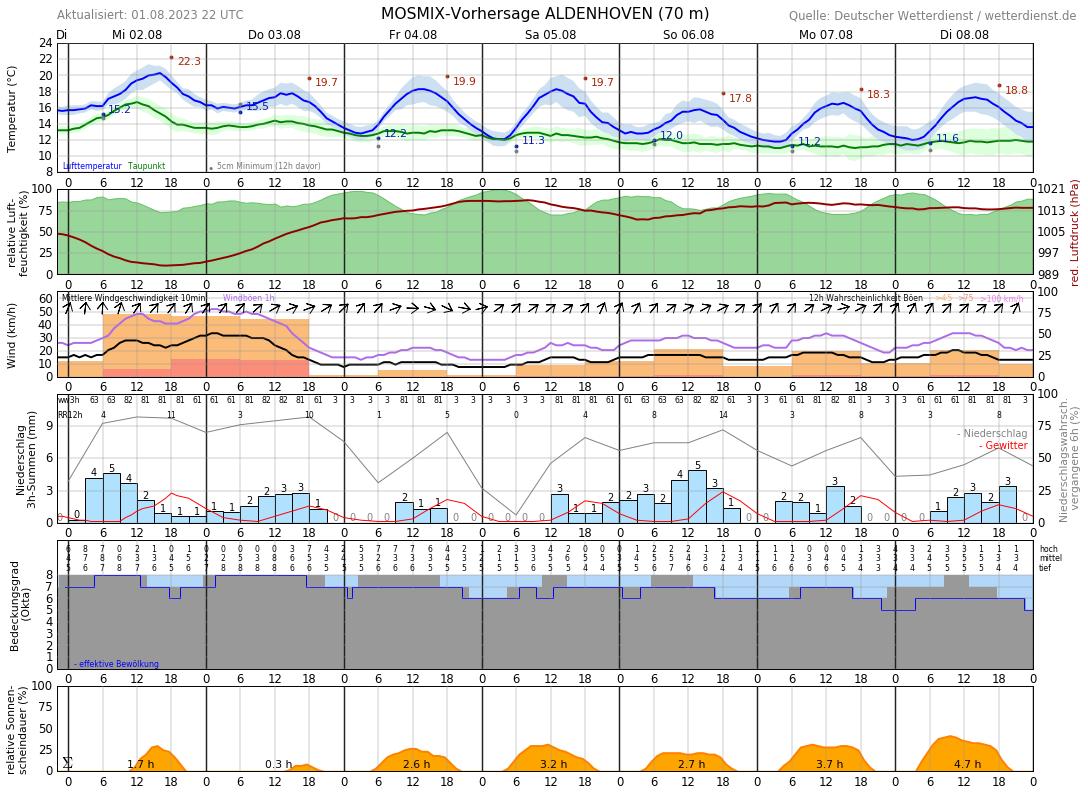 Wetter In Aldenhoven