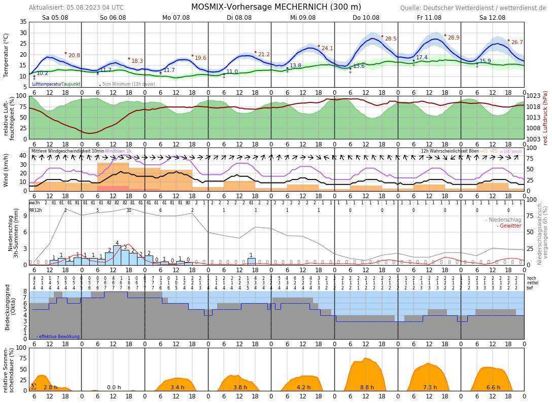 Wetter Mechernich 14 Tage