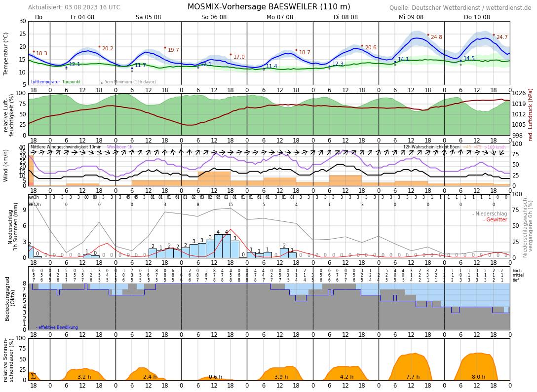 Wetter Alsdorf 16 Tage