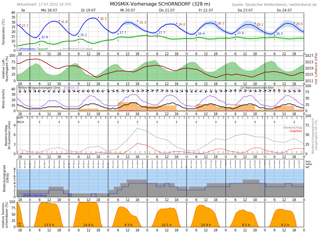 Wetter Schorndorf 16 Tage