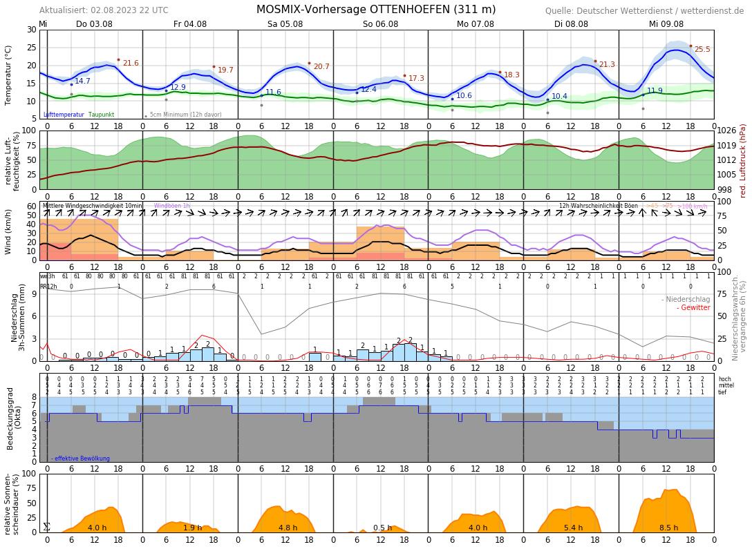 Wetter Biberach Riß 7 Tage