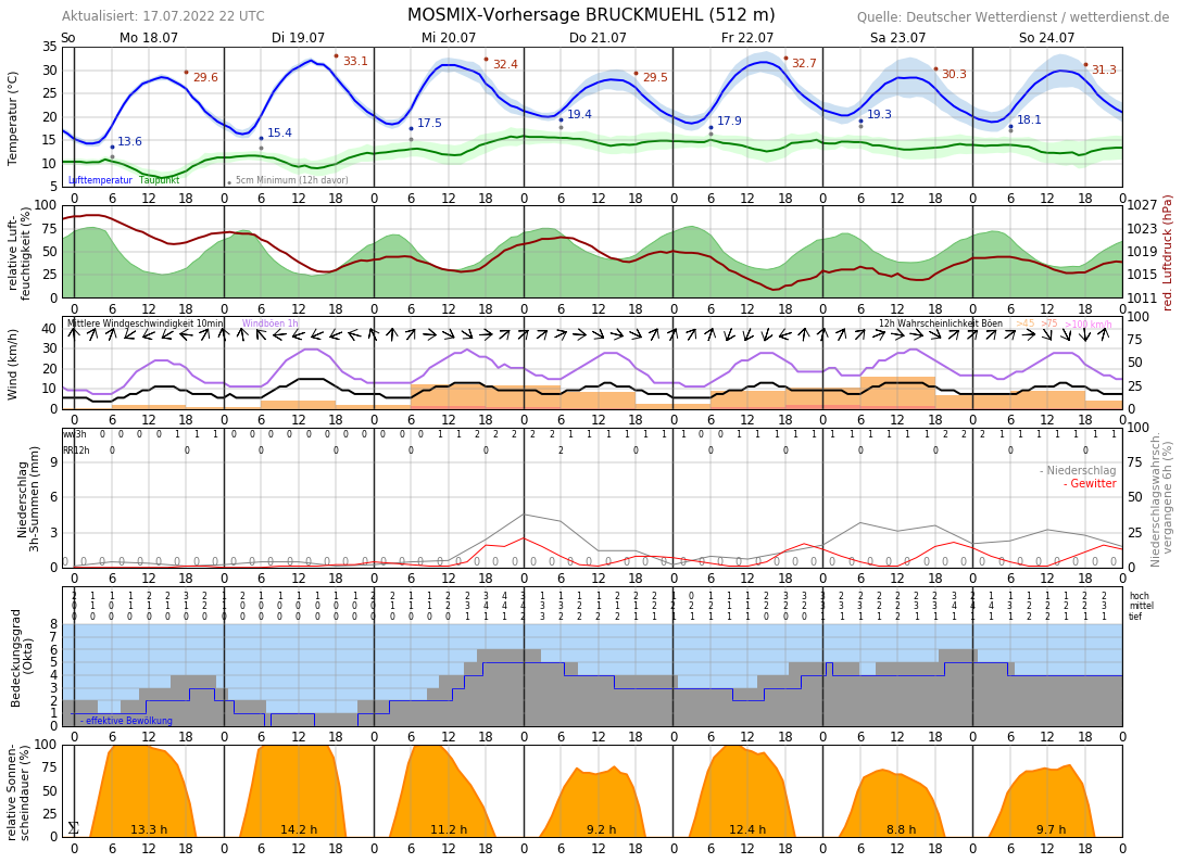 Wetter Bruckmühl 16 Tage