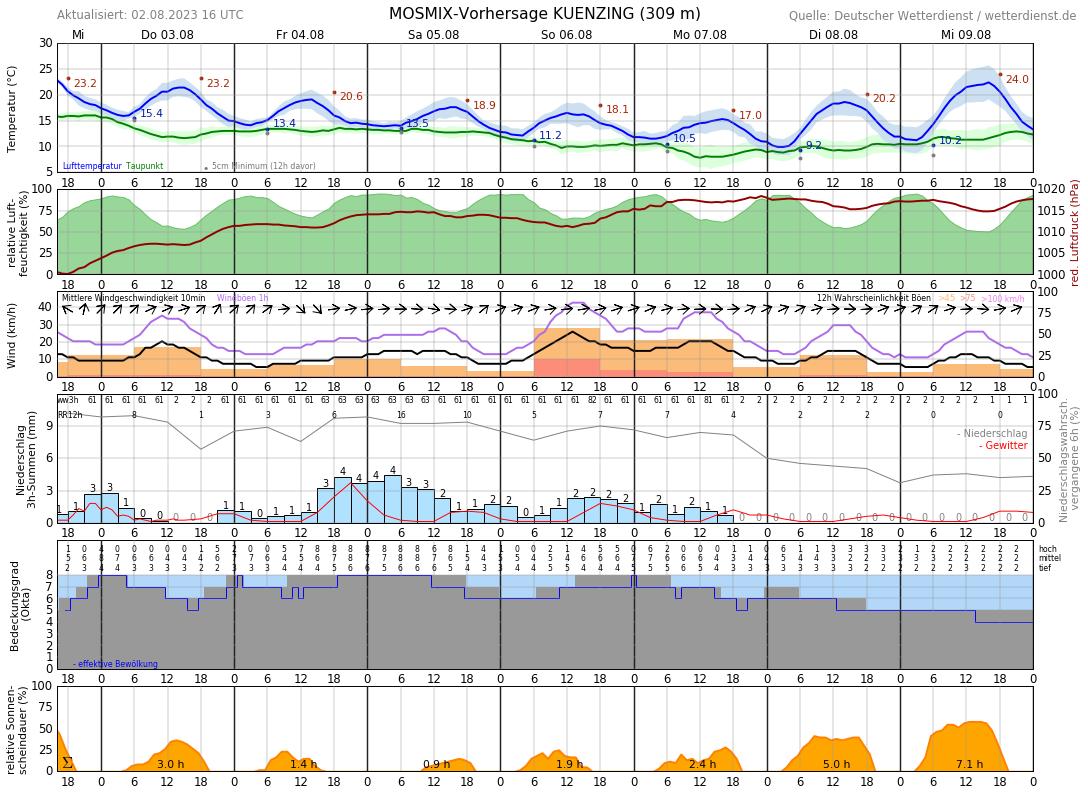 Wetter Bad Birnbach 16 Tage