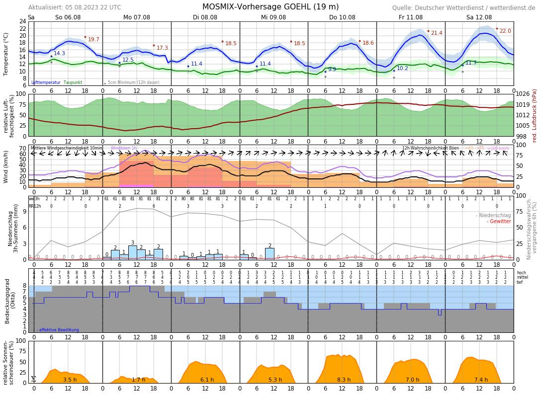 Wetter In Heringsdorf 14 Tage