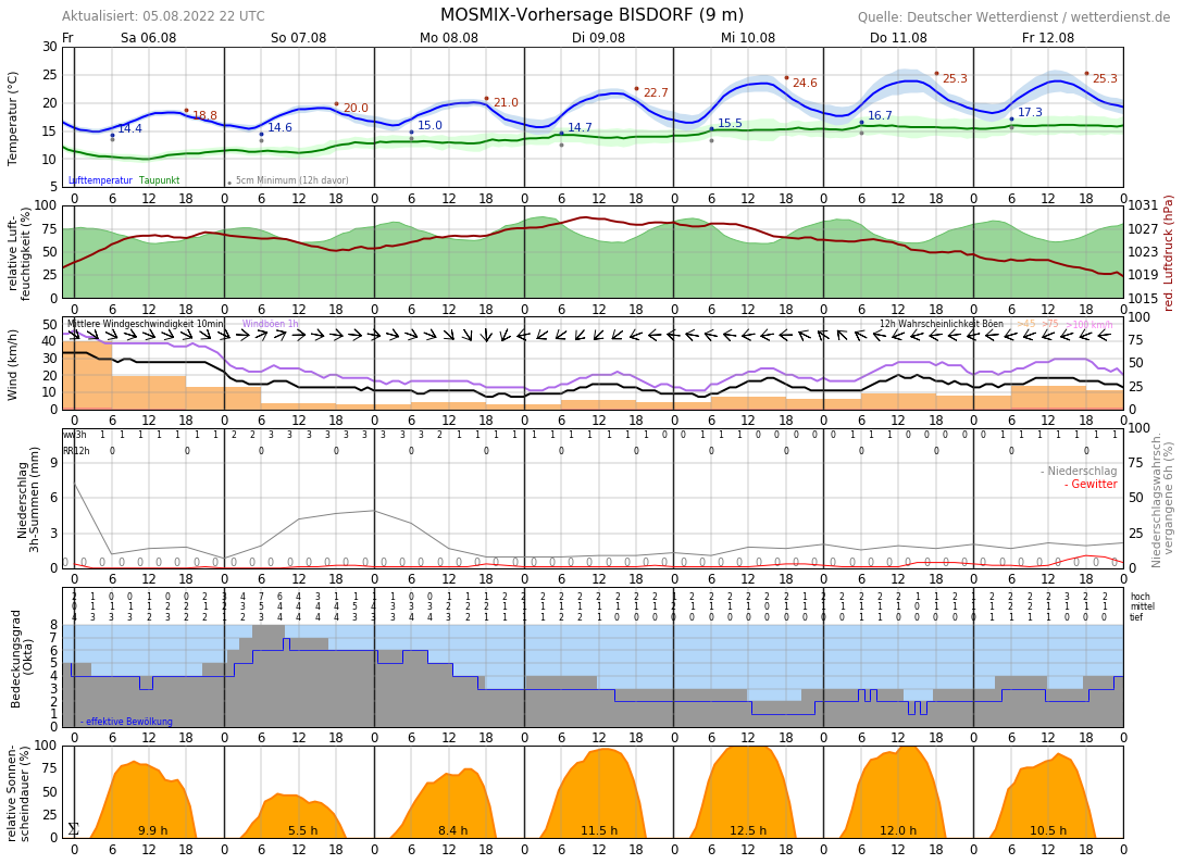 Wetter In Fehmarn 16 Tage
