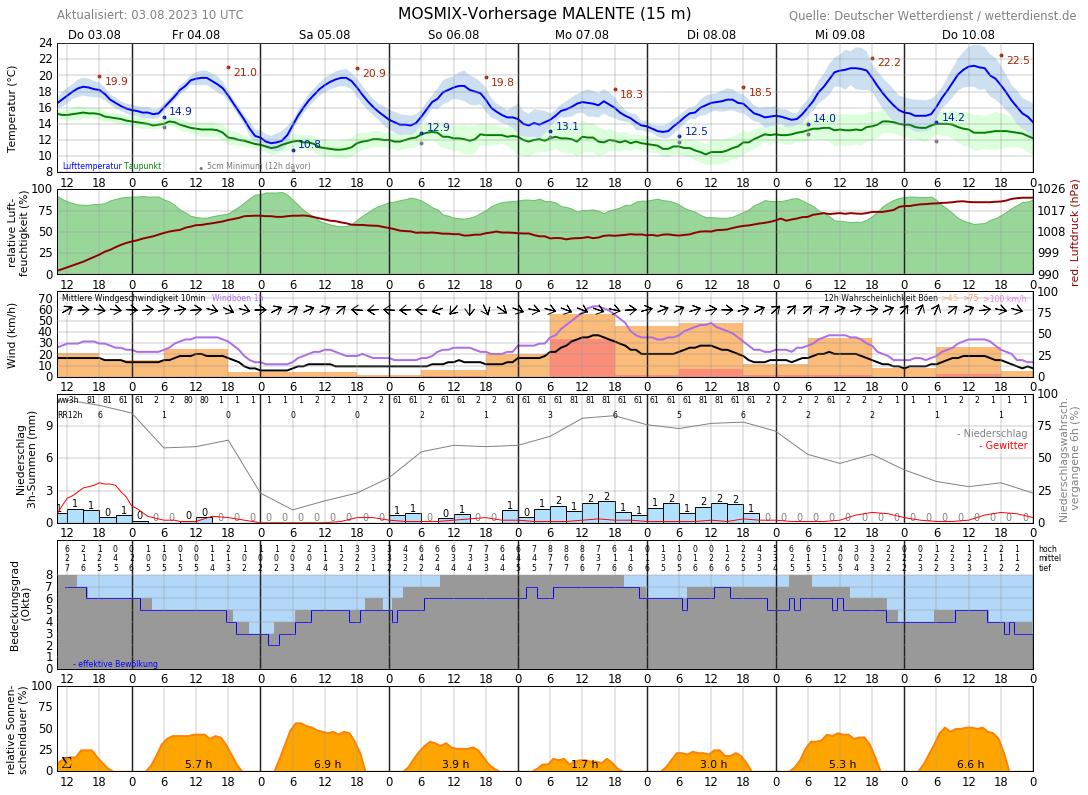 Wetter Malente 14 Tage