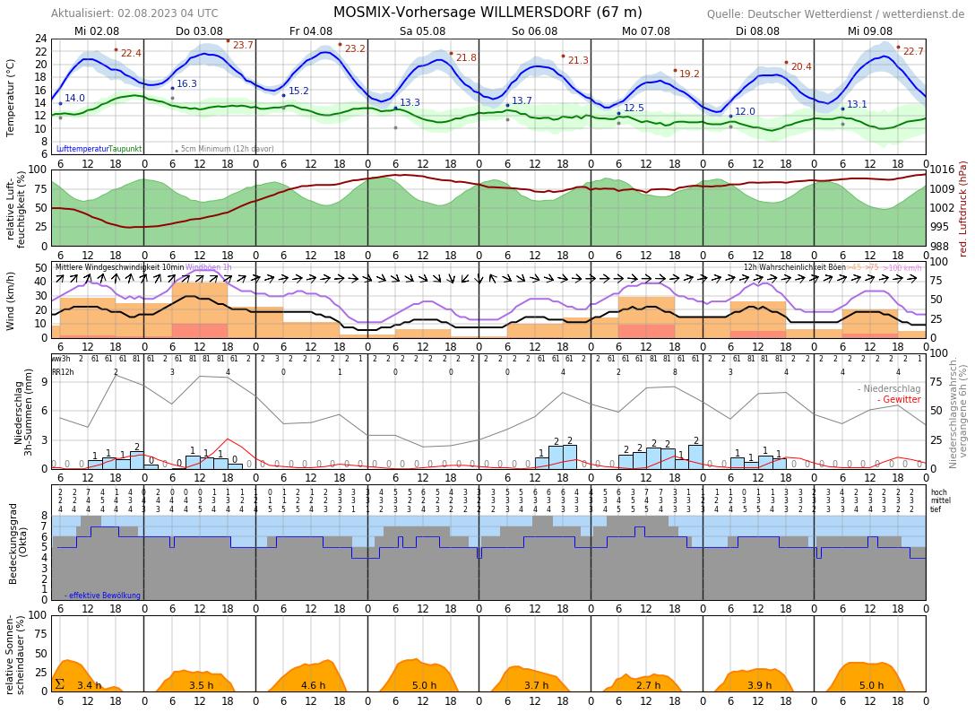 Wetter Seefeld 16 Tage