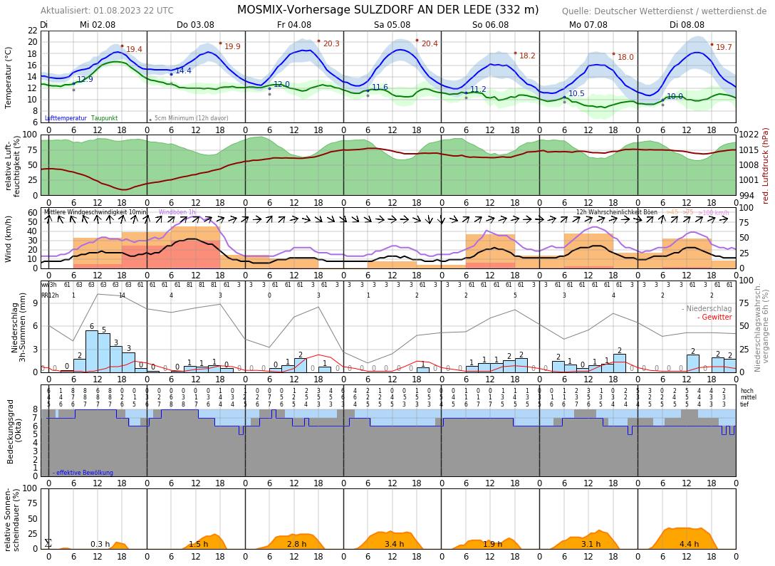 Wetter Unterfranken 10 Tage