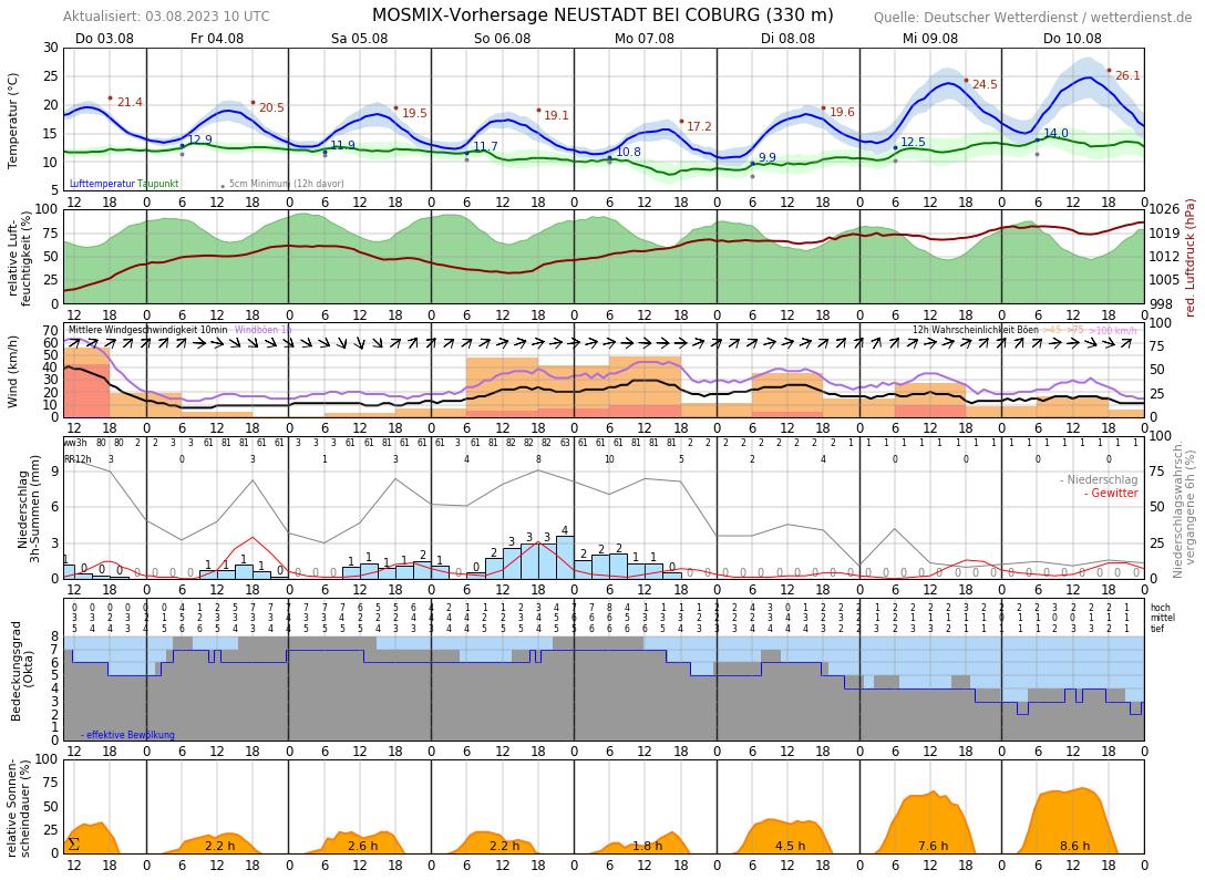Wetter Rödental 7 Tage