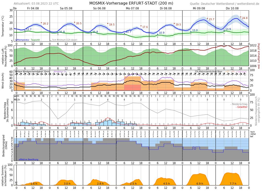 Wetter Erfurt 10 Tage