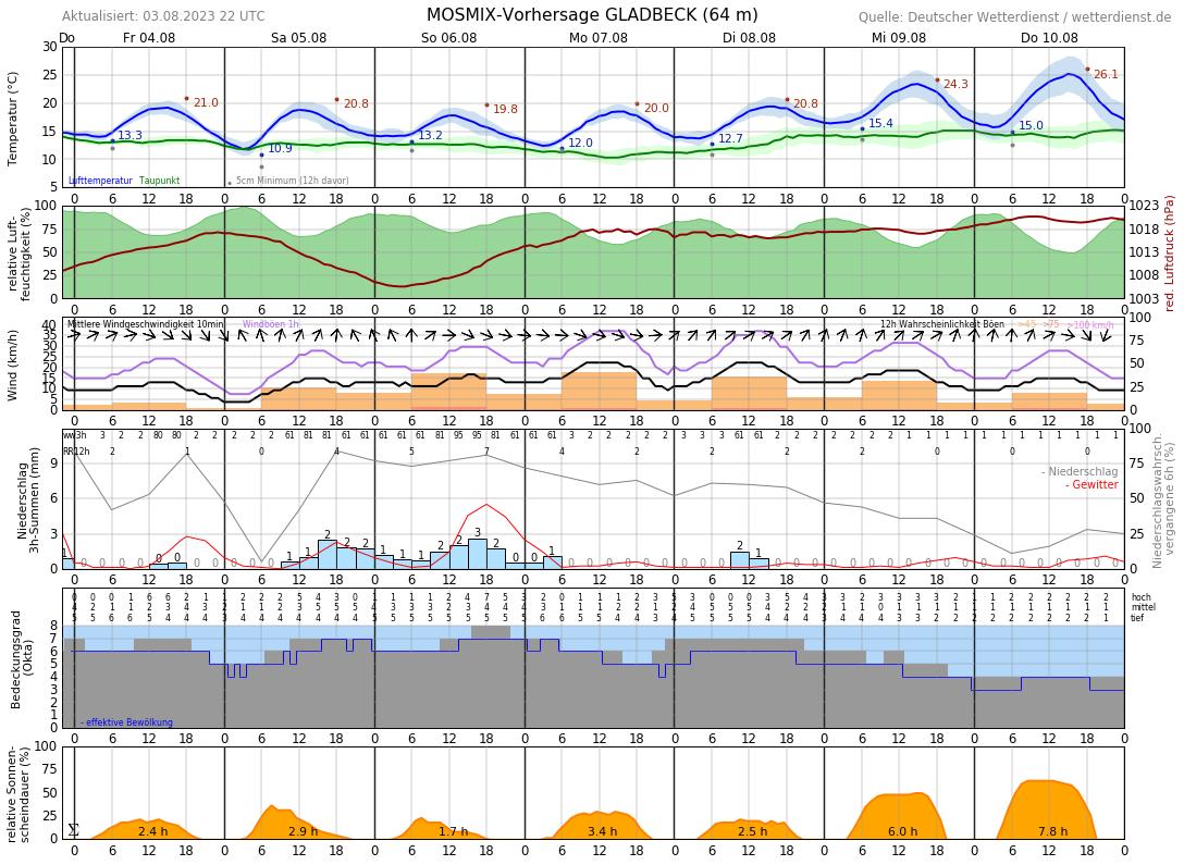 Wetter Gelsenkirchen Buer 14 Tage