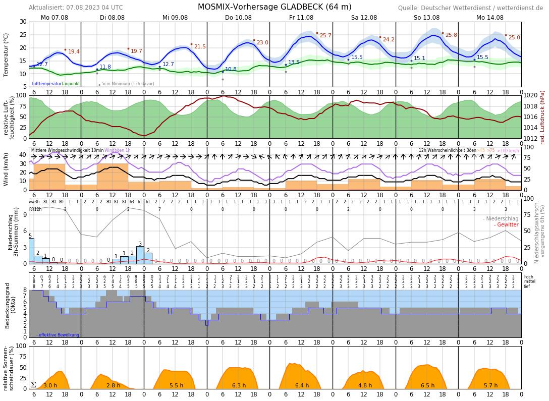Wetter Herten 14 Tage