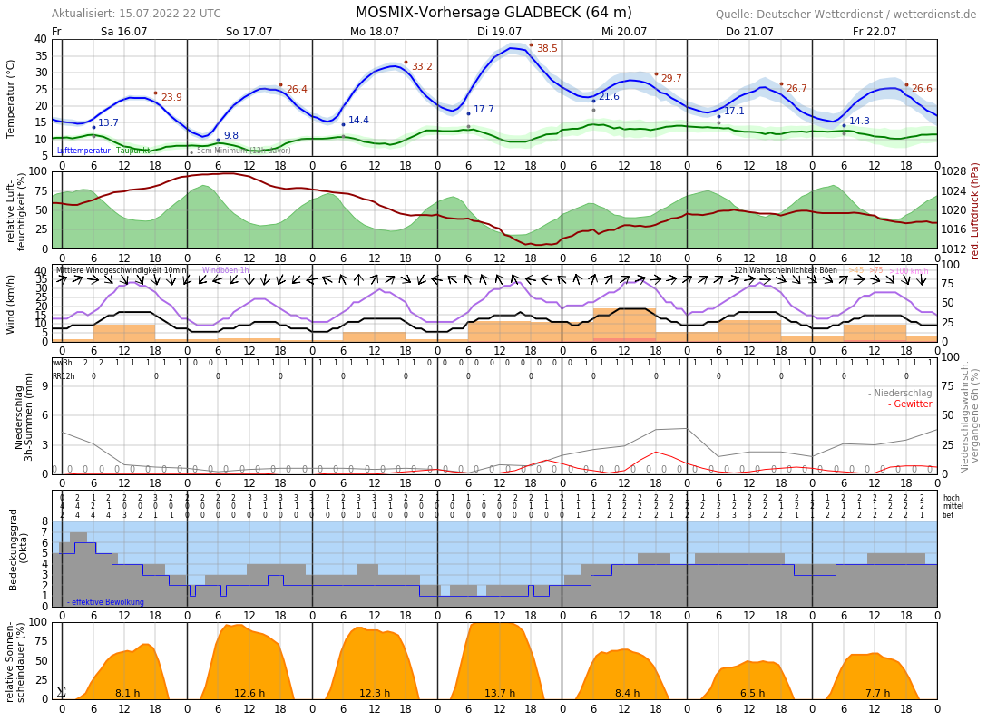 Wetter In Herten Westerholt